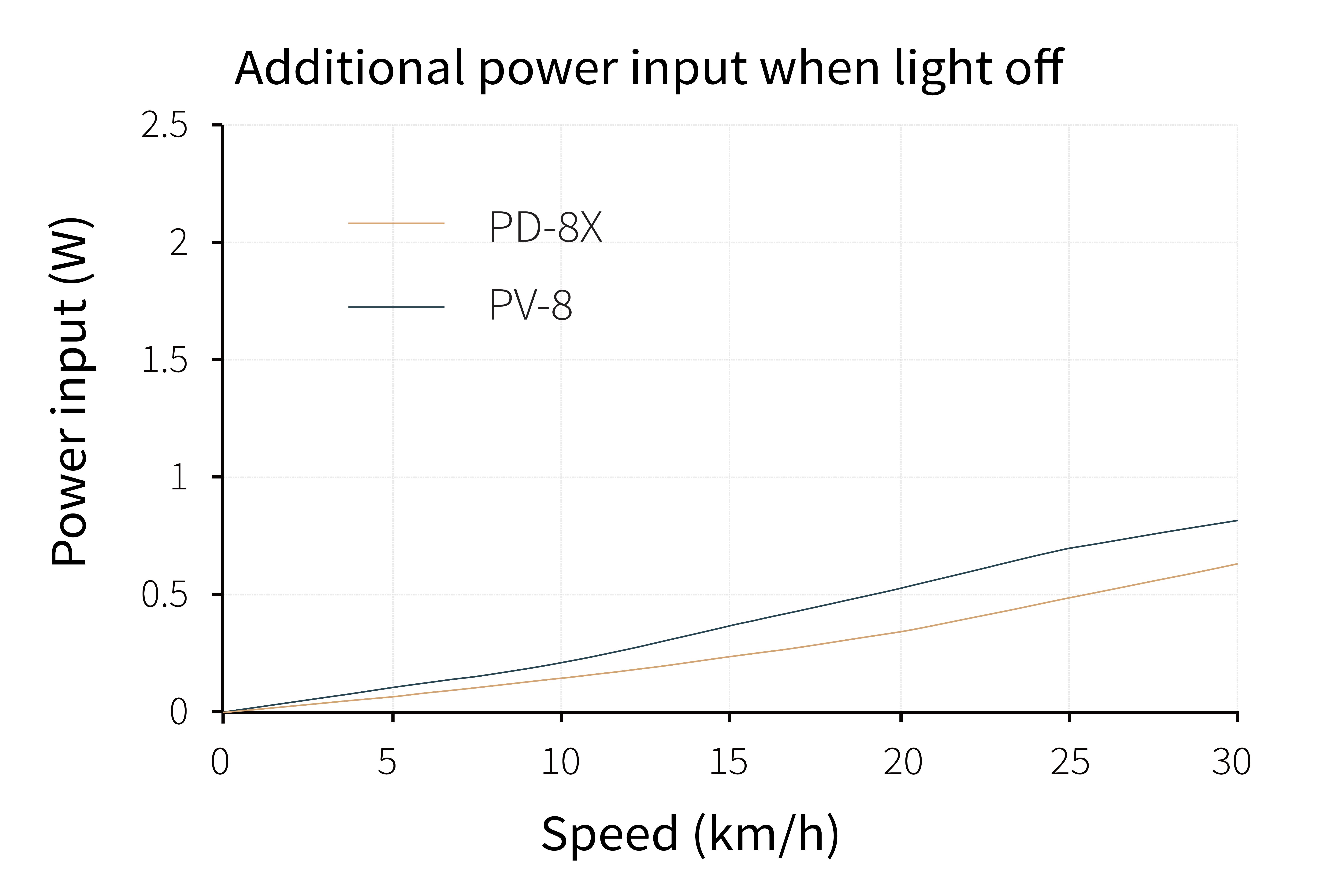 SP PD 8X Testing